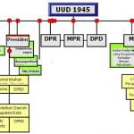 Dasar Hukum, Tugas dan Wewenang Lembaga-Lembaga Negara